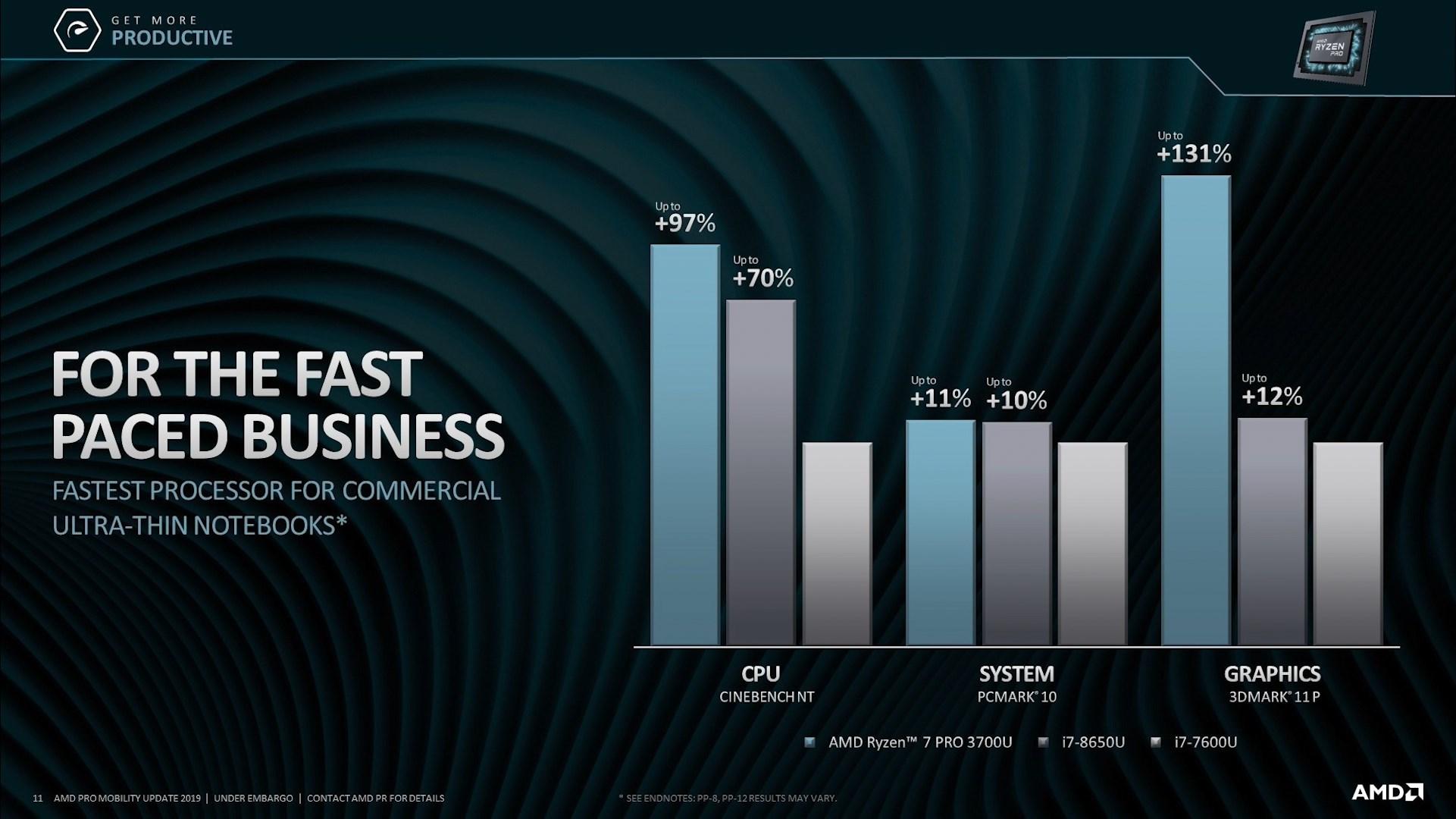 Сравнение производительности процессоров AMD Ryzen 7 Pro 3700U, Intel Core i7-8650U и Core i7-7600U