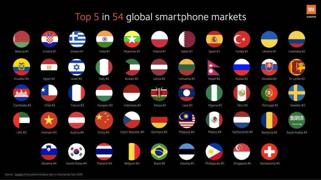Позиции смартфонов Xiaomi в странах